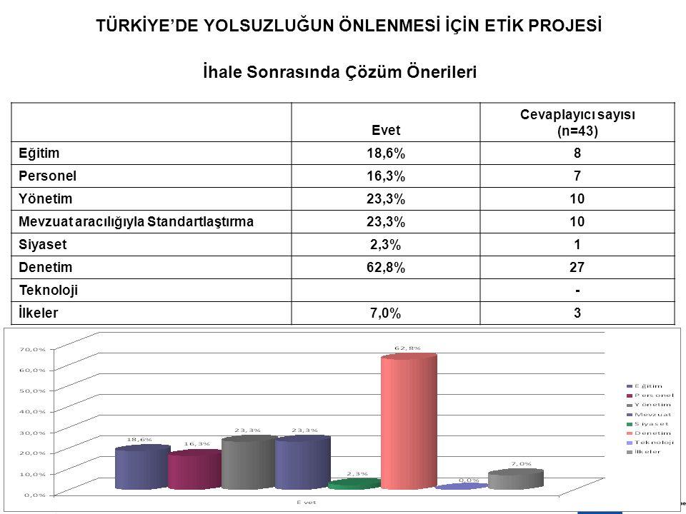 8 EKİM 200917 TÜRKİYE'DE YOLSUZLUĞUN ÖNLENMESİ İÇİN ETİK PROJESİ İhale Sonrasında Çözüm Önerileri Evet Cevaplayıcı sayısı (n=43) Eğitim18,6% 8 Personel16,3% 7 Yönetim23,3% 10 Mevzuat aracılığıyla Standartlaştırma23,3% 10 Siyaset2,3% 1 Denetim62,8% 27 Teknoloji - İlkeler7,0% 3