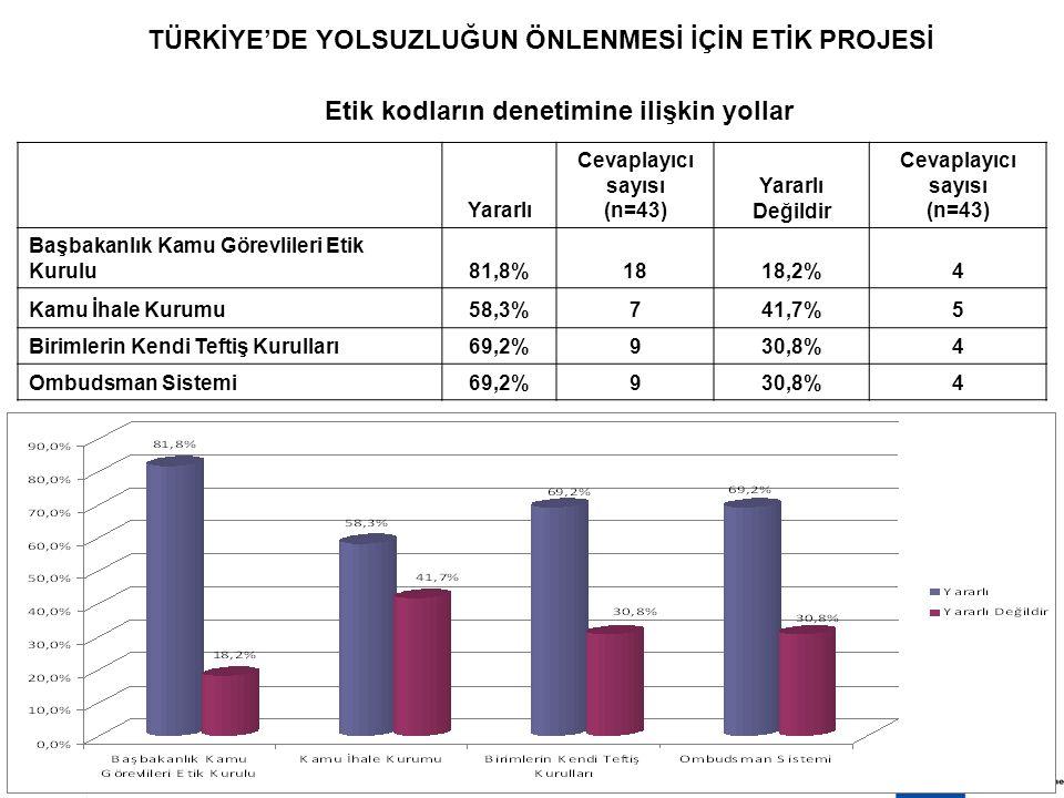 8 EKİM 200919 TÜRKİYE'DE YOLSUZLUĞUN ÖNLENMESİ İÇİN ETİK PROJESİ Etik kodların denetimine ilişkin yollar Yararlı Cevaplayıcı sayısı (n=43) Yararlı Değ