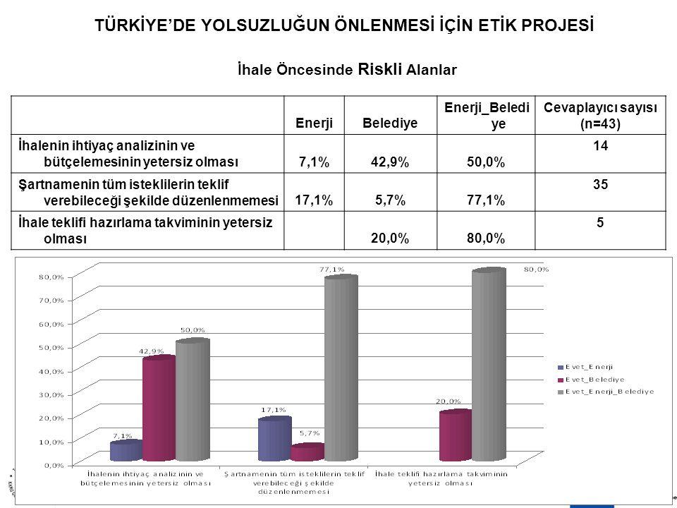 8 EKİM 20099 TÜRKİYE'DE YOLSUZLUĞUN ÖNLENMESİ İÇİN ETİK PROJESİ İhale Öncesinde Riskli Alanlar EnerjiBelediye Enerji_Beledi ye Cevaplayıcı sayısı (n=43) İhalenin ihtiyaç analizinin ve bütçelemesinin yetersiz olması7,1%42,9%50,0% 14 Şartnamenin tüm isteklilerin teklif verebileceği şekilde düzenlenmemesi17,1%5,7%77,1% 35 İhale teklifi hazırlama takviminin yetersiz olması20,0%80,0% 5