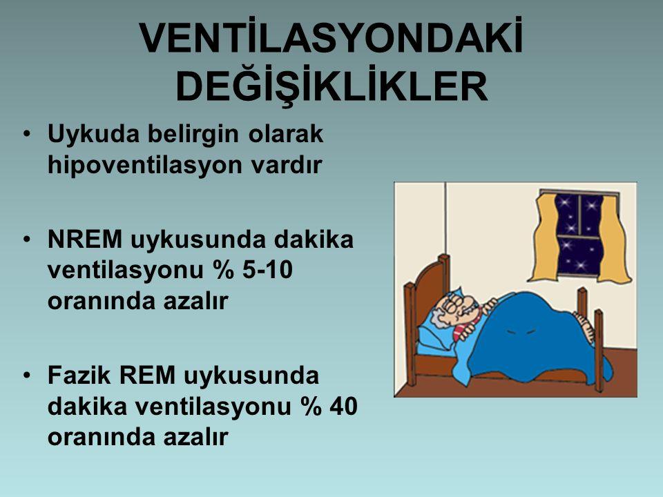 VENTİLASYONDAKİ DEĞİŞİKLİKLER Uykuda belirgin olarak hipoventilasyon vardır NREM uykusunda dakika ventilasyonu % 5-10 oranında azalır Fazik REM uykusu