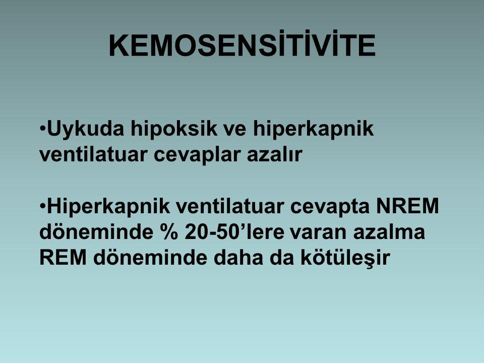 KEMOSENSİTİVİTE Uykuda hipoksik ve hiperkapnik ventilatuar cevaplar azalır Hiperkapnik ventilatuar cevapta NREM döneminde % 20-50'lere varan azalma RE