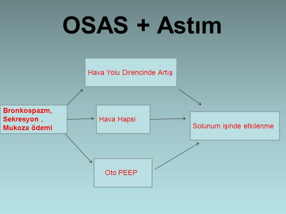 OSAS + Astım Bronkospazm, Sekresyon, Mukoza ödemi Hava Hapsi Hava Yolu Direncinde Artış Oto PEEP Solunum işinde etkilenme