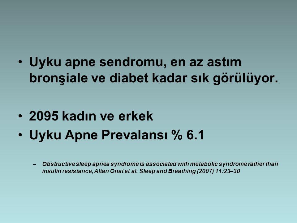 Uyku apne sendromu, en az astım bronşiale ve diabet kadar sık görülüyor. 2095 kadın ve erkek Uyku Apne Prevalansı % 6.1 –Obstructive sleep apnea syndr