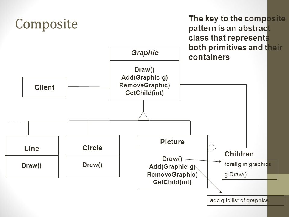 Composite Client Circle Draw() Picture Draw() Add(Graphic g) RemoveGraphic) GetChild(int) Children Line Draw() Graphic Draw() Add(Graphic g) RemoveGraphic) GetChild(int) forall g in graphics g.Draw() add g to list of graphics The key to the composite pattern is an abstract class that represents both primitives and their containers
