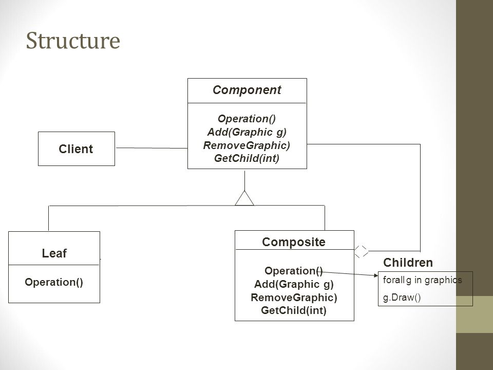 Structure Client Composite Operation() Add(Graphic g) RemoveGraphic) GetChild(int) Children Leaf Operation() Component Operation() Add(Graphic g) Remo