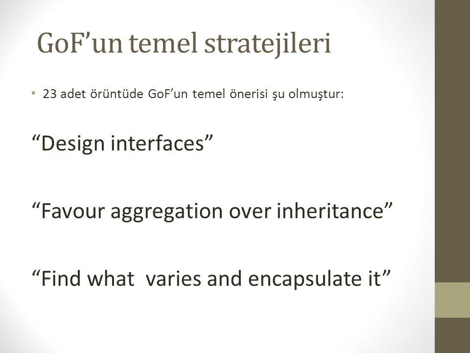 """GoF'un temel stratejileri 23 adet örüntüde GoF'un temel önerisi şu olmuştur: """"Design interfaces"""" """"Favour aggregation over inheritance"""" """"Find what vari"""