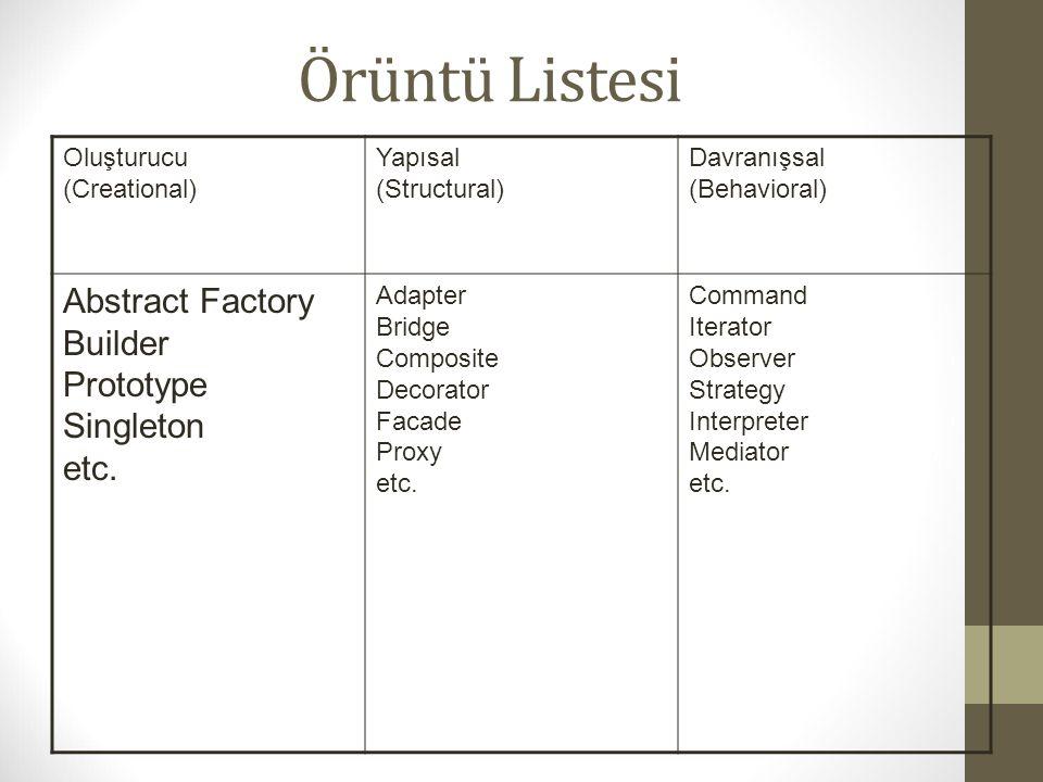 Örüntü Listesi Oluşturucu (Creational) Yapısal (Structural) Davranışsal (Behavioral) Abstract Factory Builder Prototype Singleton etc. Adapter Bridge