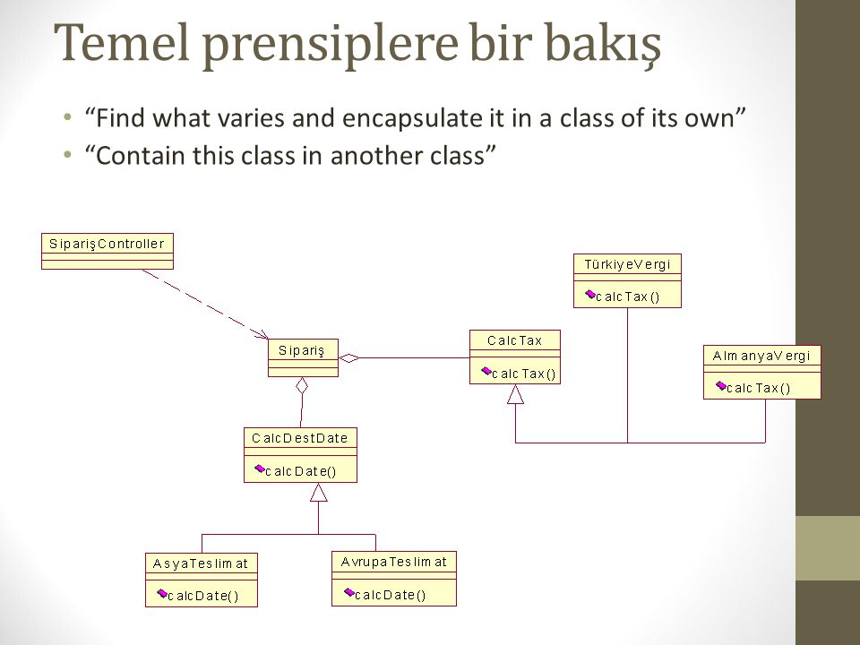 Temel prensiplere bir bakış Find what varies and encapsulate it in a class of its own Contain this class in another class