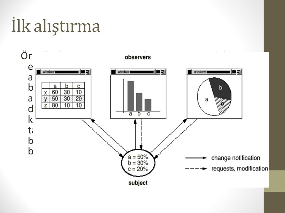 İlk alıştırma Örneğin birçok GUI aracı kullanıcı arayüzündeki ekran görüntüsünü, bunları oluşturan datalardan ayırır. Kullanıcı arayüzü ile datalar bi