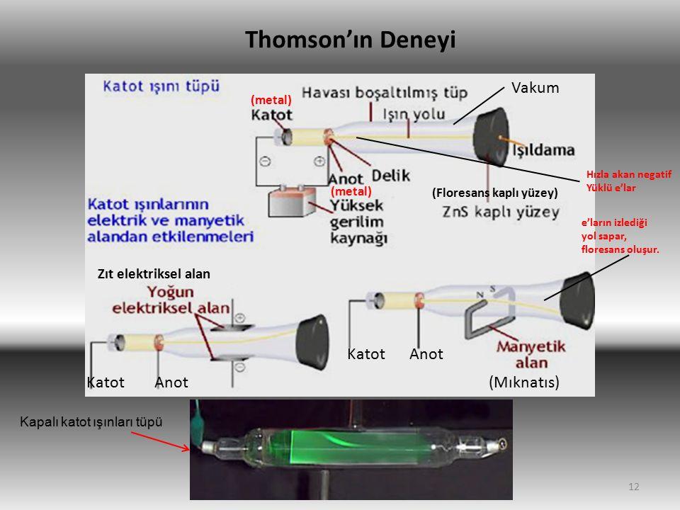12 Vakum (Floresans kaplı yüzey) (Mıknatıs)AnotKatot e'ların izlediği yol sapar, floresans oluşur. Zıt elektriksel alan KatotAnot Thomson'ın Deneyi Ka
