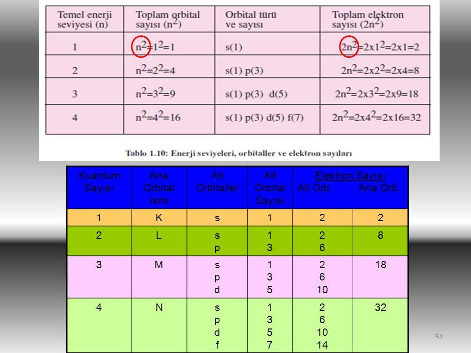 51 Kuantum Sayısı Ana Orbital Ismi Alt Orbitaller Alt Orbital Sayısı Elektron Sayısı Alt Orb. Ana Orb. 1Ks122 2Lspsp 1313 2626 8 3Mspdspd 135135 2 6 1