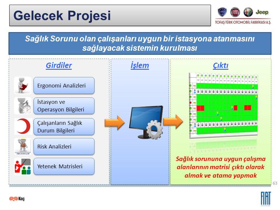 63 Gelecek Projesi Sağlık Sorunu olan çalışanları uygun bir istasyona atanmasını sağlayacak sistemin kurulması Girdiler Ergonomi Analizleri İstasyon v