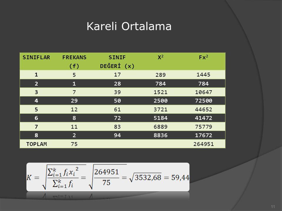 Kareli Ortalama 11 SINIFLAR FREKANS (f) SINIF DEĞERİ (x) X2X2 Fx 2 1 5 17 289 1445 2 1 28 784 3 7 39 1521 10647 4 29 50 2500 72500 5 12 61 3721 44652