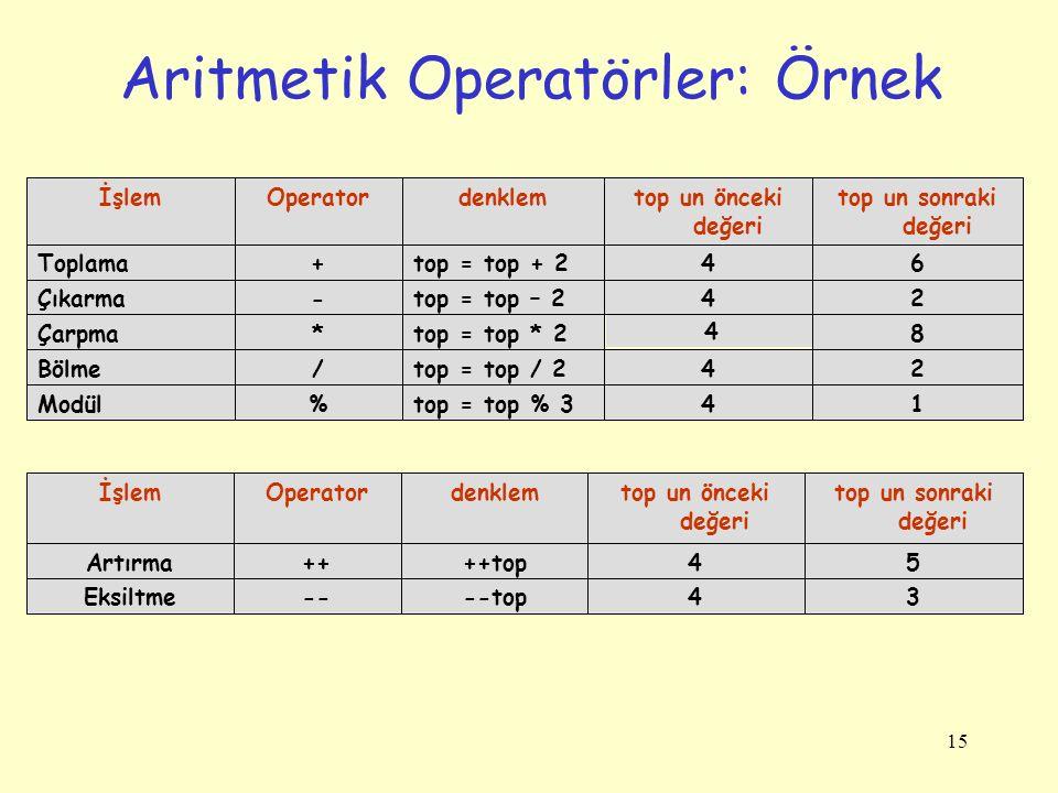15 Aritmetik Operatörler: Örnek 14top = top % 3%Modül 24top = top / 2/Bölme 8 4 top = top * 2*Çarpma 24top = top – 2-Çıkarma 64top = top + 2+Toplama top un sonraki değeri top un önceki değeri denklemOperatorİşlem 34--top--Eksiltme 54++top++Artırma top un sonraki değeri top un önceki değeri denklemOperatorİşlem