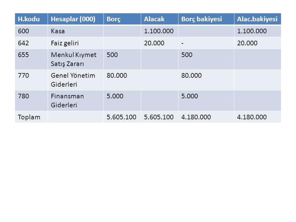 H.koduHesaplar (000)BorçAlacakBorç bakiyesiAlac.bakiyesi 600Kasa1.100.000 642Faiz geliri20.000- 655Menkul Kıymet Satış Zararı 500 770Genel Yönetim Giderleri 80.000 780Finansman Giderleri 5.000 Toplam5.605.100 4.180.000