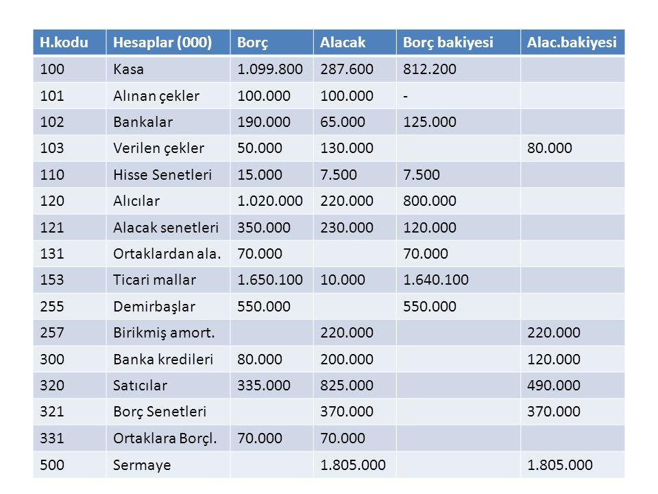 H.koduHesaplar (000)BorçAlacakBorç bakiyesiAlac.bakiyesi 100Kasa1.099.800287.600812.200 101Alınan çekler100.000 - 102Bankalar190.00065.000125.000 103V