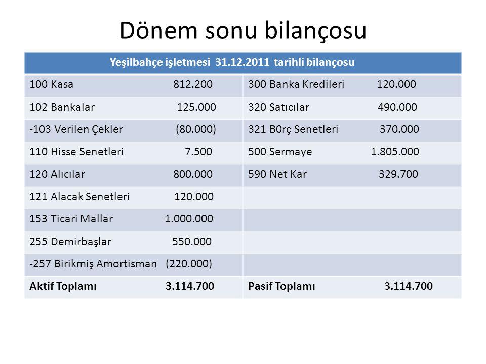 Dönem sonu bilançosu Yeşilbahçe işletmesi 31.12.2011 tarihli bilançosu 100 Kasa 812.200300 Banka Kredileri 120.000 102 Bankalar 125.000320 Satıcılar 4