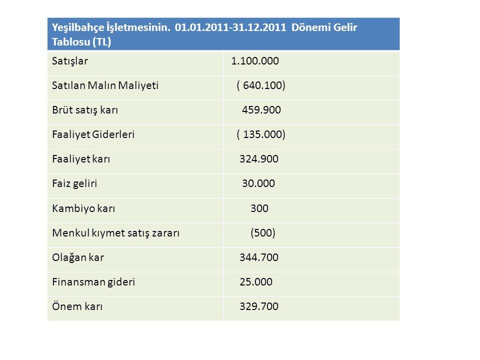 Yeşilbahçe İşletmesinin. 01.01.2011-31.12.2011 Dönemi Gelir Tablosu (TL) Satışlar 1.100.000 Satılan Malın Maliyeti ( 640.100) Brüt satış karı 459.900
