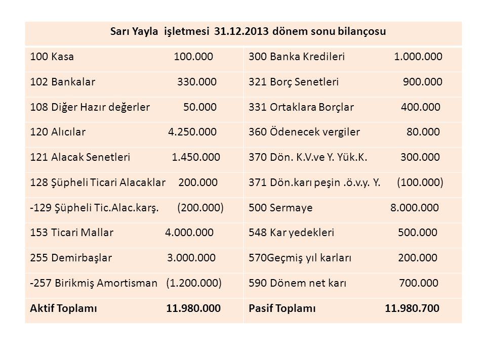 Sarı Yayla işletmesi 31.12.2013 dönem sonu bilançosu 100 Kasa 100.000300 Banka Kredileri 1.000.000 102 Bankalar 330.000321 Borç Senetleri 900.000 108