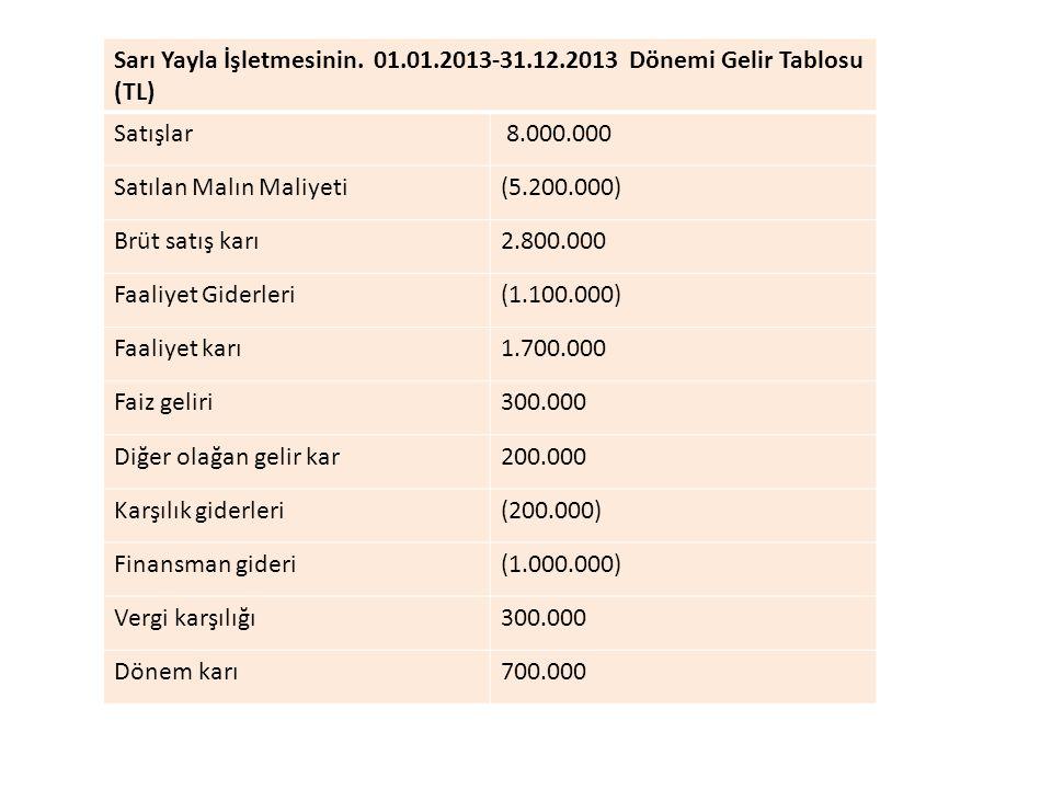 Sarı Yayla İşletmesinin. 01.01.2013-31.12.2013 Dönemi Gelir Tablosu (TL) Satışlar 8.000.000 Satılan Malın Maliyeti(5.200.000) Brüt satış karı2.800.000