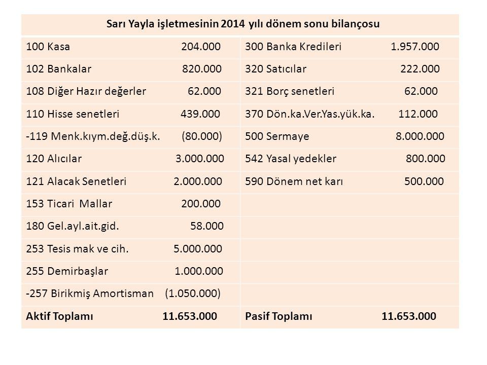 Sarı Yayla işletmesinin 2014 yılı dönem sonu bilançosu 100 Kasa 204.000300 Banka Kredileri 1.957.000 102 Bankalar 820.000320 Satıcılar 222.000 108 Diğer Hazır değerler 62.000321 Borç senetleri 62.000 110 Hisse senetleri 439.000370 Dön.ka.Ver.Yas.yük.ka.