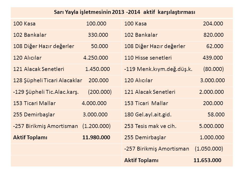Sarı Yayla işletmesinin 2013 -2014 aktif karşılaştırması 100 Kasa 100.000100 Kasa 204.000 102 Bankalar 330.000102 Bankalar 820.000 108 Diğer Hazır değ