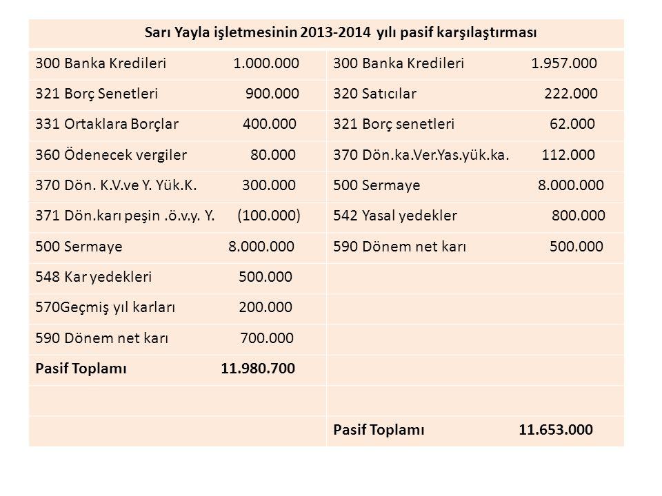 Sarı Yayla işletmesinin 2013-2014 yılı pasif karşılaştırması 300 Banka Kredileri 1.000.000300 Banka Kredileri 1.957.000 321 Borç Senetleri 900.000320 Satıcılar 222.000 331 Ortaklara Borçlar 400.000321 Borç senetleri 62.000 360 Ödenecek vergiler 80.000370 Dön.ka.Ver.Yas.yük.ka.