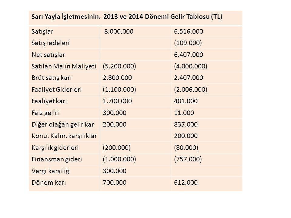 Sarı Yayla İşletmesinin. 2013 ve 2014 Dönemi Gelir Tablosu (TL) Satışlar 8.000.0006.516.000 Satış iadeleri(109.000) Net satışlar6.407.000 Satılan Malı