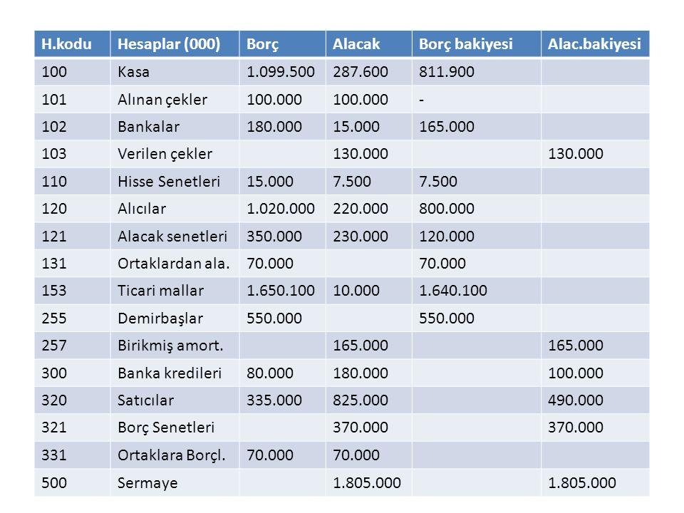 H.koduHesaplar (000)BorçAlacakBorç bakiyesiAlac.bakiyesi 100Kasa1.099.500287.600811.900 101Alınan çekler100.000 - 102Bankalar180.00015.000165.000 103V