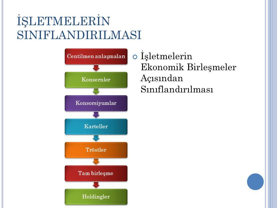 İŞLETMELERİN SINIFLANDIRILMASI Centilmen anlaşmalarıKonsernlerKonsorsiyumlarKartellerTröstlerTam birleşmeHoldingler İşletmelerin Ekonomik Birleşmeler