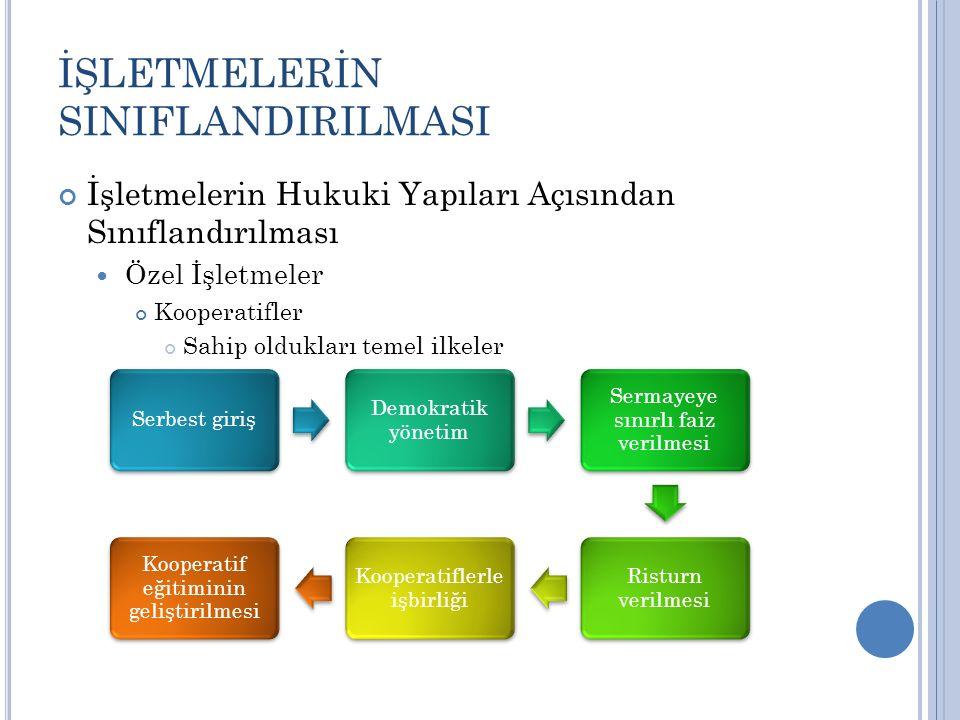 İŞLETMELERİN SINIFLANDIRILMASI İşletmelerin Hukuki Yapıları Açısından Sınıflandırılması Özel İşletmeler Kooperatifler Sahip oldukları temel ilkeler Se
