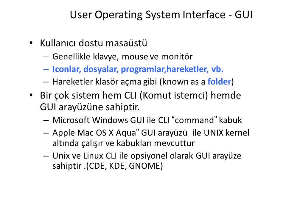 User Operating System Interface - GUI Kullanıcı dostu masaüstü – Genellikle klavye, mouse ve monitör – Iconlar, dosyalar, programlar,hareketler, vb. –