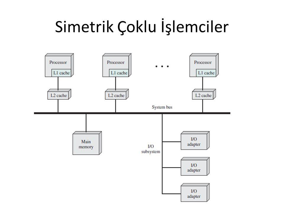 Simetrik Çoklu İşlemciler