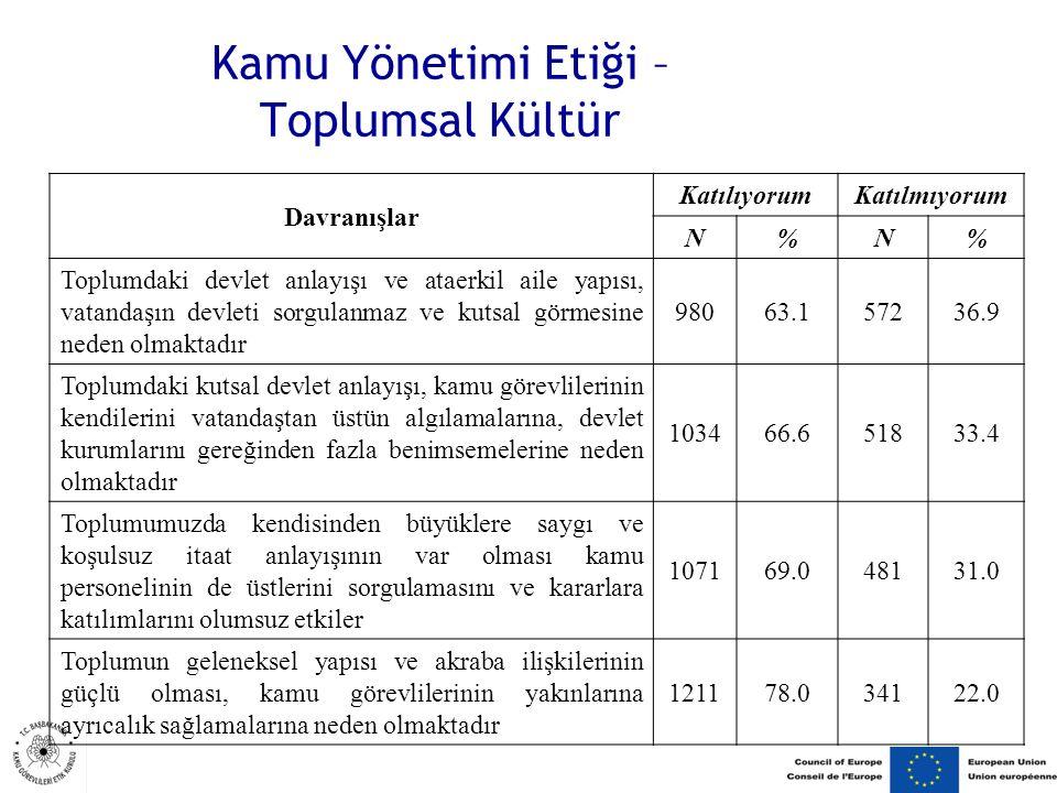 Kamu Yönetimi Etiği – Toplumsal Kültür Davranışlar KatılıyorumKatılmıyorum N%N% Toplumdaki devlet anlayışı ve ataerkil aile yapısı, vatandaşın devleti sorgulanmaz ve kutsal görmesine neden olmaktadır 98063.157236.9 Toplumdaki kutsal devlet anlayışı, kamu görevlilerinin kendilerini vatandaştan üstün algılamalarına, devlet kurumlarını gereğinden fazla benimsemelerine neden olmaktadır 103466.651833.4 Toplumumuzda kendisinden büyüklere saygı ve koşulsuz itaat anlayışının var olması kamu personelinin de üstlerini sorgulamasını ve kararlara katılımlarını olumsuz etkiler 107169.048131.0 Toplumun geleneksel yapısı ve akraba ilişkilerinin güçlü olması, kamu görevlilerinin yakınlarına ayrıcalık sağlamalarına neden olmaktadır 121178.034122.0
