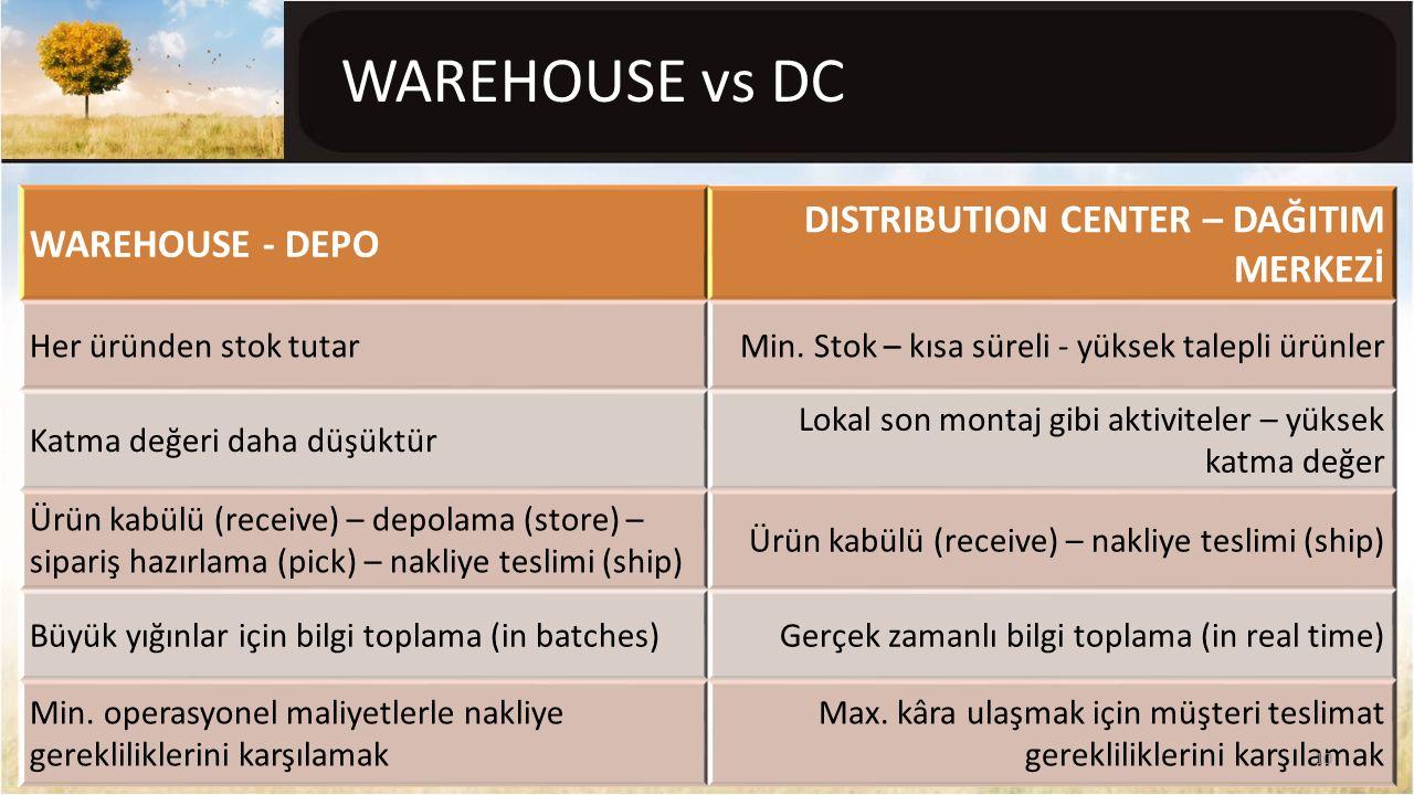 WAREHOUSE vs DC WAREHOUSE - DEPO DISTRIBUTION CENTER – DAĞITIM MERKEZİ Her üründen stok tutarMin. Stok – kısa süreli - yüksek talepli ürünler Katma de