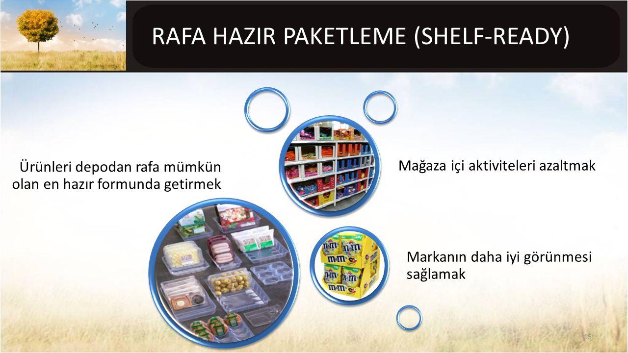 RAFA HAZIR PAKETLEME (SHELF-READY) Ürünleri depodan rafa mümkün olan en hazır formunda getirmek Markanın daha iyi görünmesi sağlamak Mağaza içi aktivi