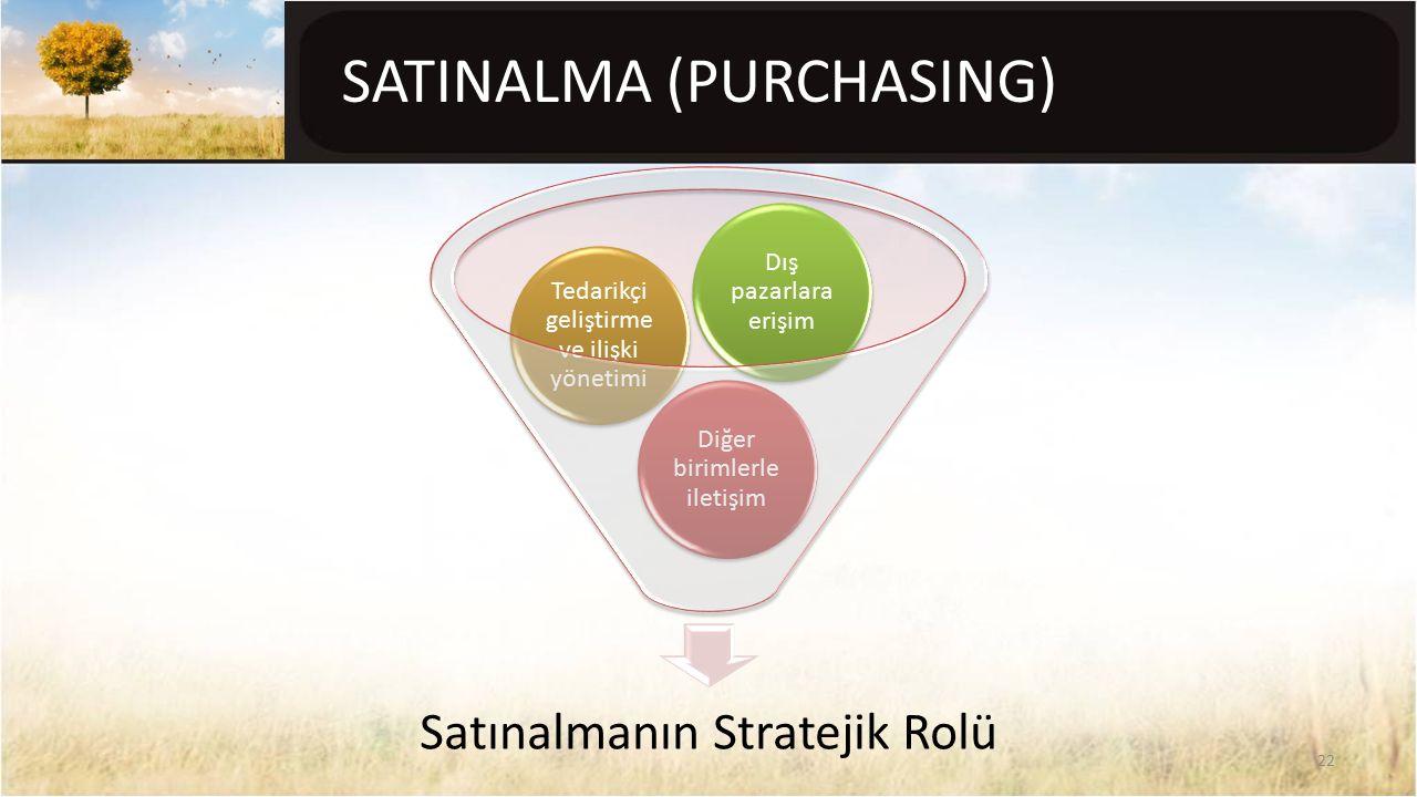 SATINALMA (PURCHASING) Satınalmanın Stratejik Rolü Diğer birimlerle iletişim Tedarikçi geliştirme ve ilişki yönetimi Dış pazarlara erişim 22