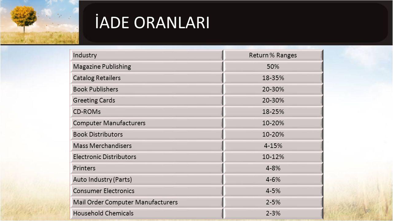 İADE ORANLARI 30 IndustryReturn % Ranges Magazine Publishing50% Catalog Retailers18-35% Book Publishers20-30% Greeting Cards20-30% CD-ROMs18-25% Compu