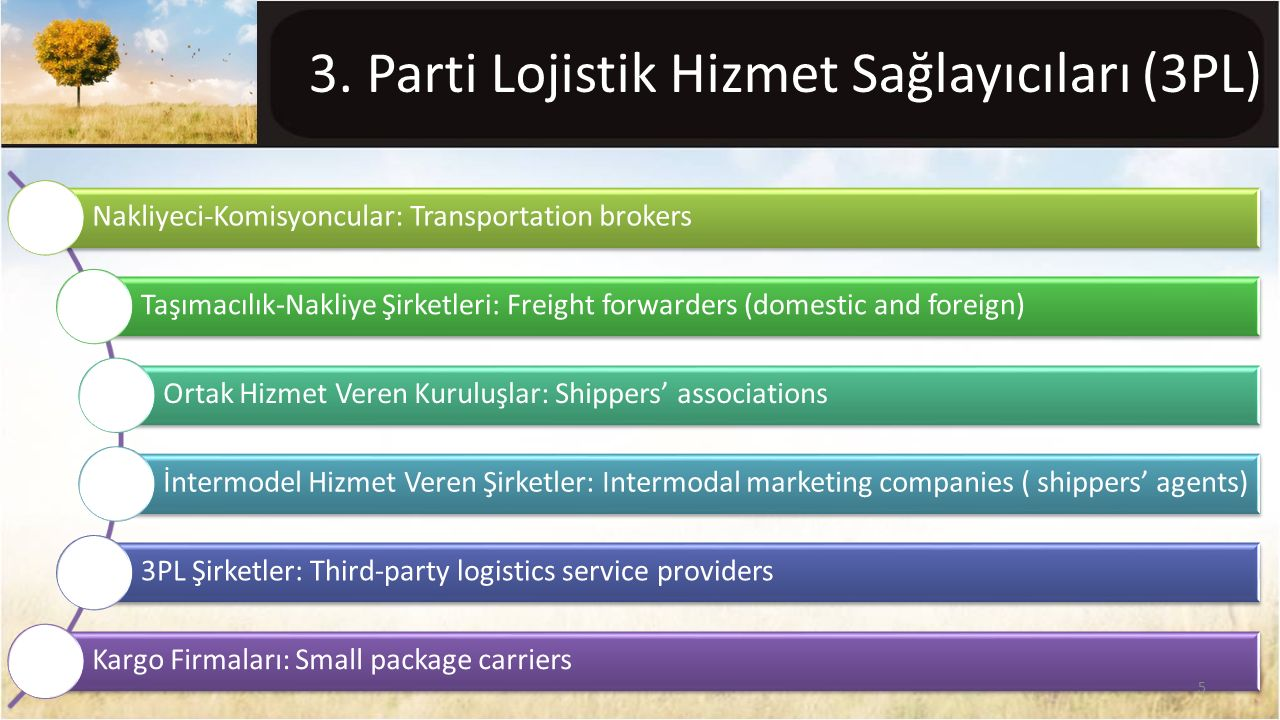 Nakliyeci-Komisyoncular: Transportation brokers Taşımacılık-Nakliye Şirketleri: Freight forwarders (domestic and foreign) Ortak Hizmet Veren Kuruluşla