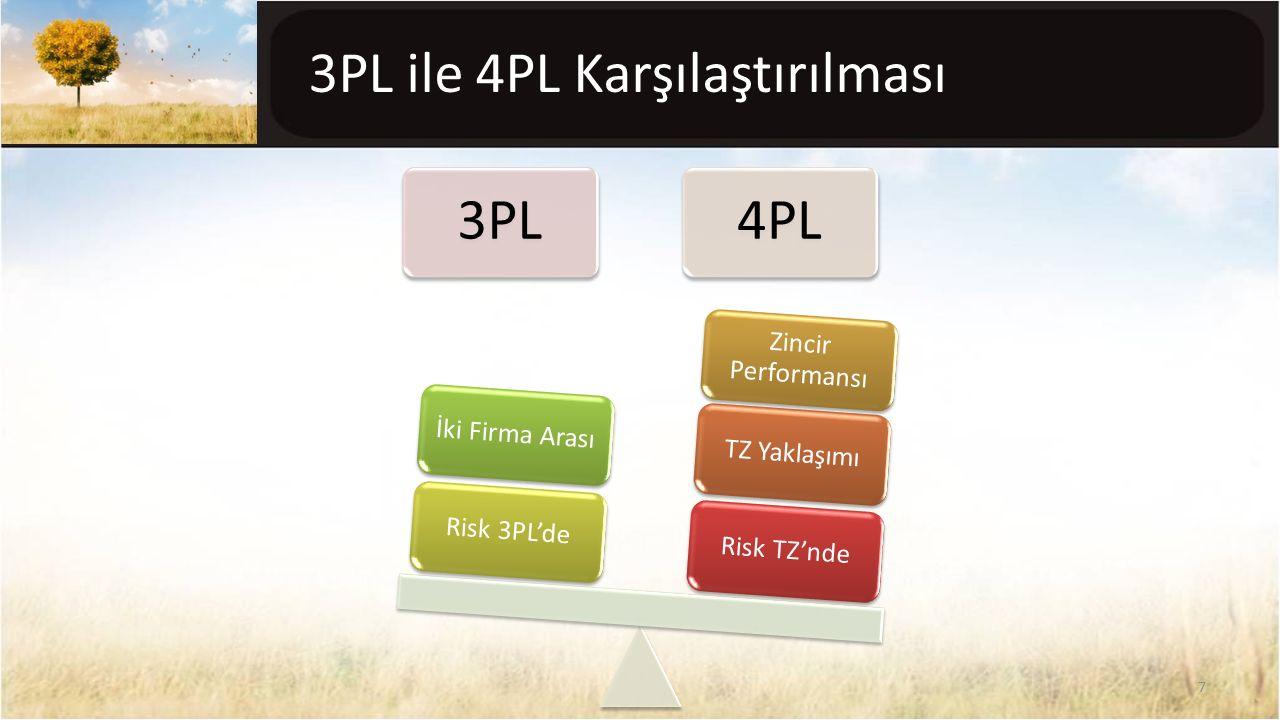3PL ile 4PL Karşılaştırılması 3PL4PL Risk TZ'ndeTZ Yaklaşımı Zincir Performansı Risk 3PL'deİki Firma Arası 7