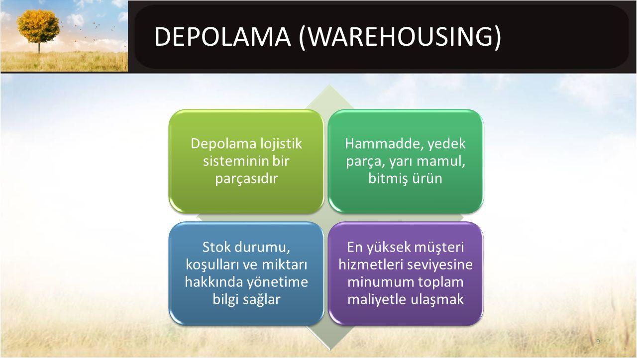 DEPOLAMA (WAREHOUSING) Depolama lojistik sisteminin bir parçasıdır Hammadde, yedek parça, yarı mamul, bitmiş ürün Stok durumu, koşulları ve miktarı ha
