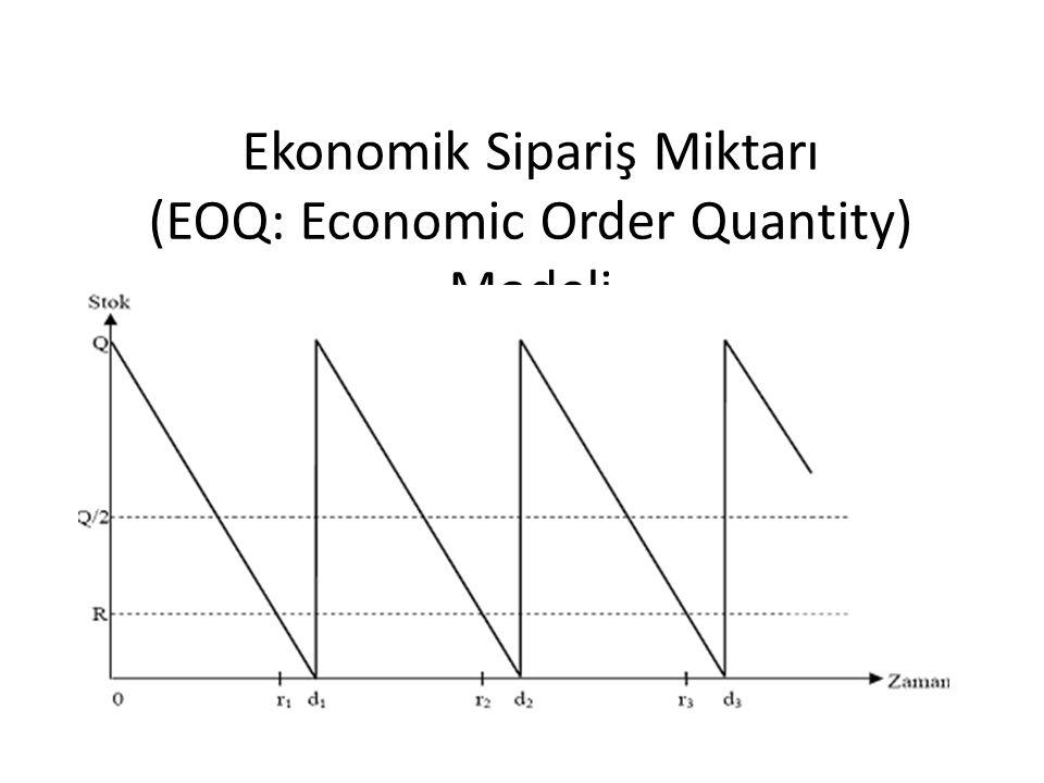 Ekonomik Sipariş Miktarı (EOQ: Economic Order Quantity) Modeli