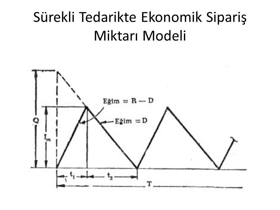 Sürekli Tedarikte Ekonomik Sipariş Miktarı Modeli