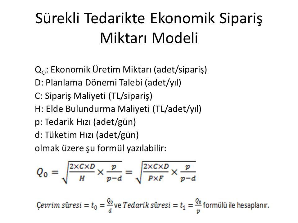 Q O : Ekonomik Üretim Miktarı (adet/sipariş) D: Planlama Dönemi Talebi (adet/yıl) C: Sipariş Maliyeti (TL/sipariş) H: Elde Bulundurma Maliyeti (TL/adet/yıl) p: Tedarik Hızı (adet/gün) d: Tüketim Hızı (adet/gün) olmak üzere şu formül yazılabilir: