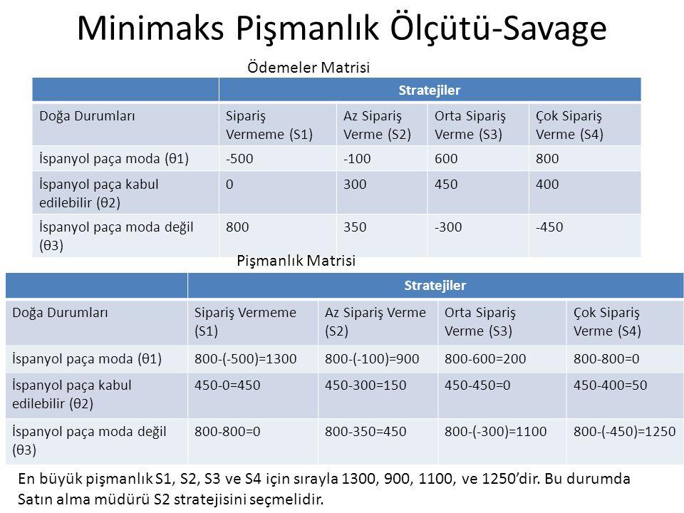 Minimaks Pişmanlık Ölçütü-Savage Stratejiler Doğa DurumlarıSipariş Vermeme (S1) Az Sipariş Verme (S2) Orta Sipariş Verme (S3) Çok Sipariş Verme (S4) İspanyol paça moda (θ1)-500-100600800 İspanyol paça kabul edilebilir (θ2) 0300450400 İspanyol paça moda değil (θ3) 800350-300-450 Stratejiler Doğa DurumlarıSipariş Vermeme (S1) Az Sipariş Verme (S2) Orta Sipariş Verme (S3) Çok Sipariş Verme (S4) İspanyol paça moda (θ1)800-(-500)=1300800-(-100)=900800-600=200800-800=0 İspanyol paça kabul edilebilir (θ2) 450-0=450450-300=150450-450=0450-400=50 İspanyol paça moda değil (θ3) 800-800=0800-350=450800-(-300)=1100800-(-450)=1250 Ödemeler Matrisi Pişmanlık Matrisi En büyük pişmanlık S1, S2, S3 ve S4 için sırayla 1300, 900, 1100, ve 1250'dir.