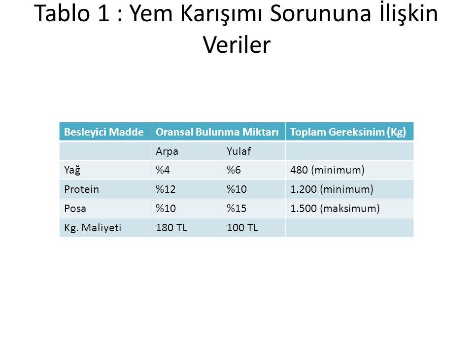 Tablo 1 : Yem Karışımı Sorununa İlişkin Veriler Besleyici MaddeOransal Bulunma MiktarıToplam Gereksinim (Kg) ArpaYulaf Yağ%4%6480 (minimum) Protein%12%101.200 (minimum) Posa%10%151.500 (maksimum) Kg.