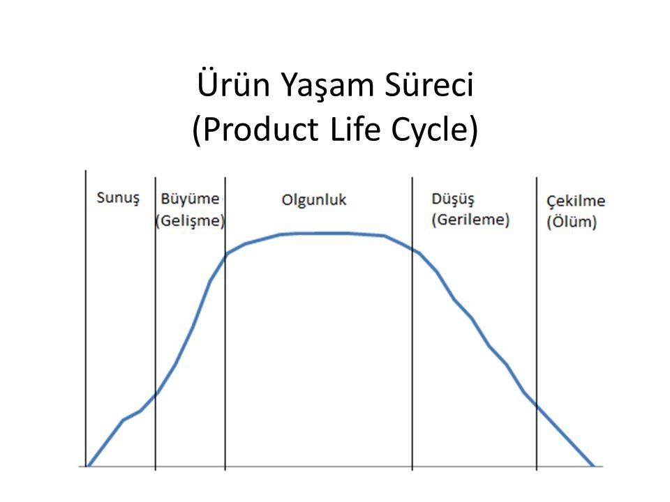 Ürün Yaşam Süreci (Product Life Cycle)