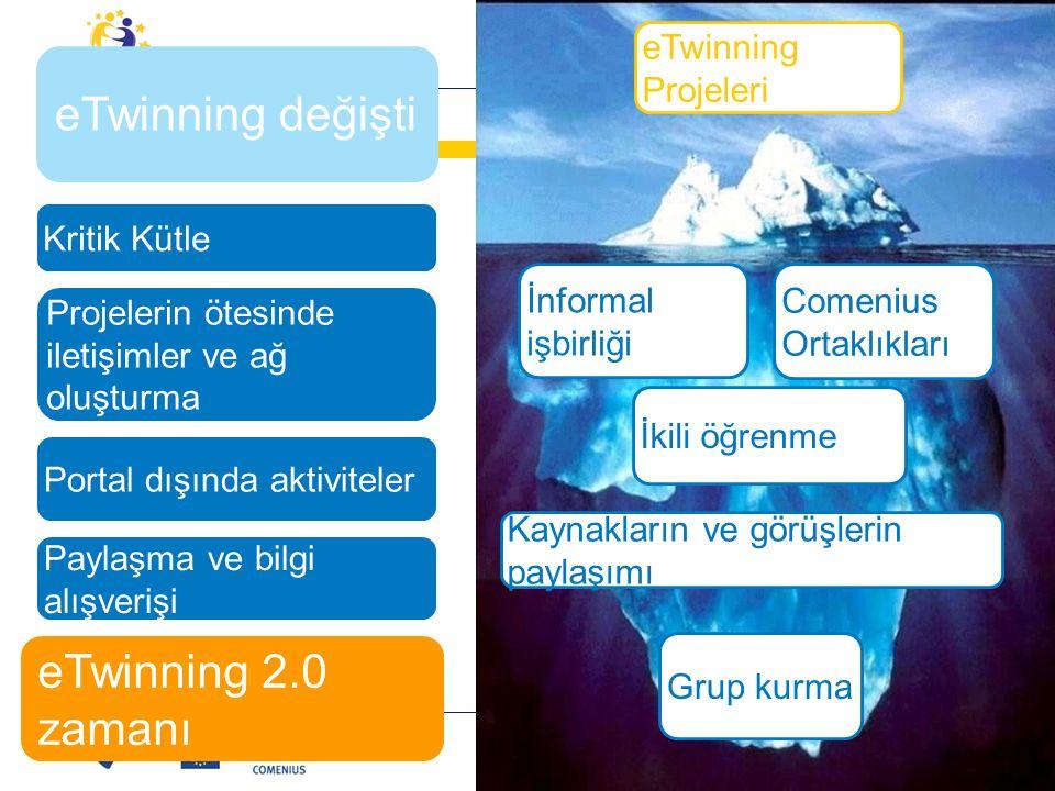 İnformal işbirliği Comenius Ortaklıkları İkili öğrenme Kaynakların ve görüşlerin paylaşımı Grup kurma eTwinning Projeleri eTwinning değişti eTwinning