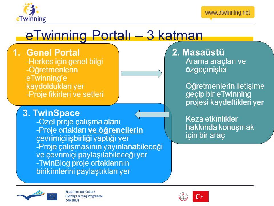 eTwinning Portalı – 3 katman 3. TwinSpace -Özel proje çalışma alanı -Proje ortakları ve öğrencilerin çevrimiçi işbirliği yaptığı yer -Proje çalışmasın