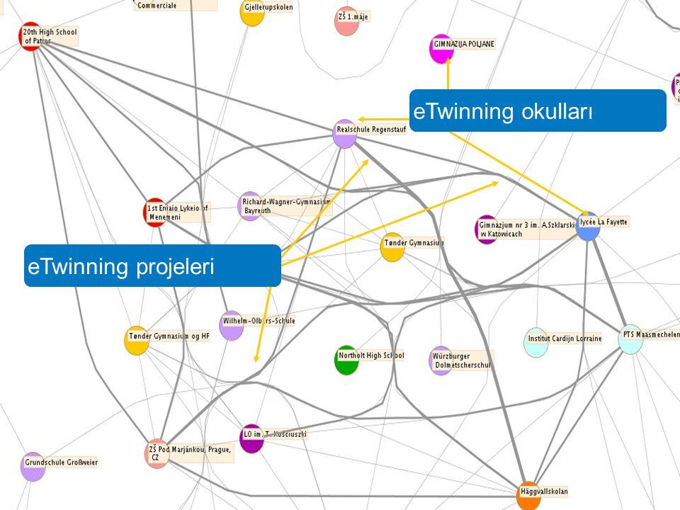 eTwinning projeleri eTwinning okulları